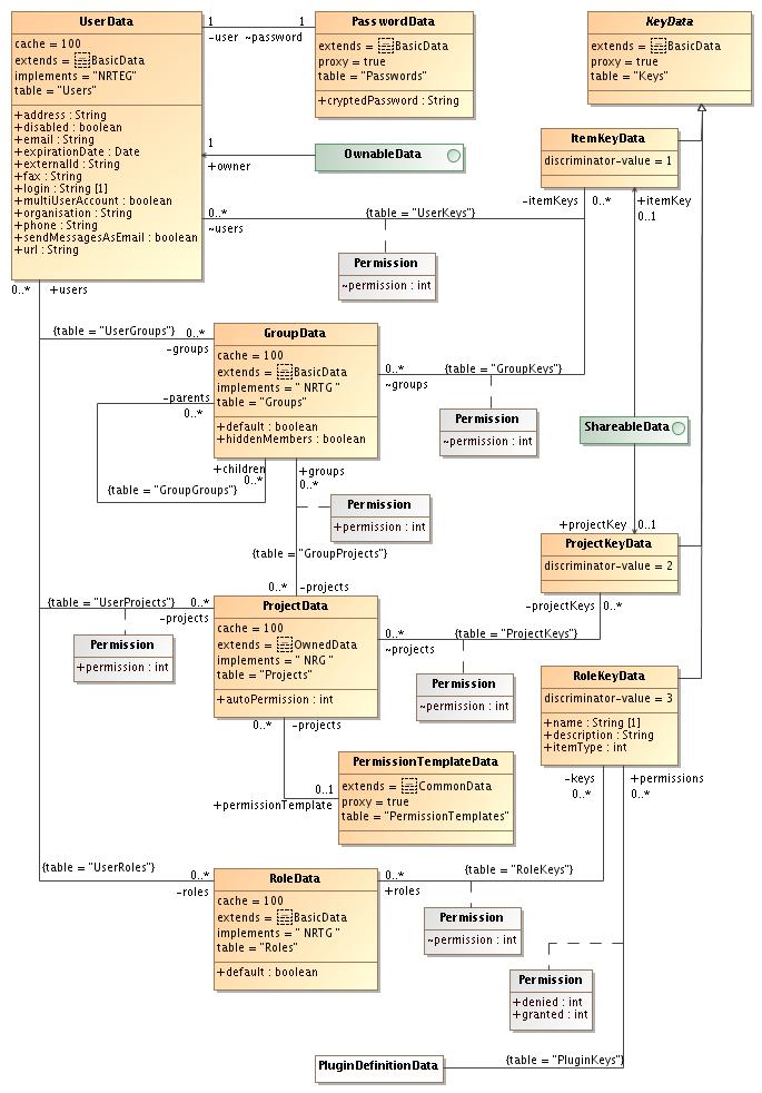 create uml diagrams with magicdrawauthentication uml diagram